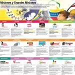 Mega-infografía_misiones-sociales