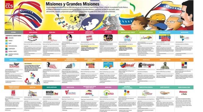 Mega-infografia_misiones-sociales