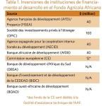 Inversiones de Instituciones de financiamiento al desarrollo en el Fondo Agrícola Africano