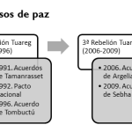 mapa 3 Esquema-rebeliones-tuareg